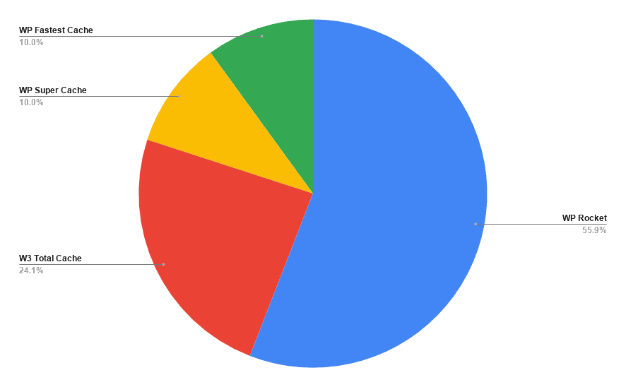 wordpress caching plugins survey chart
